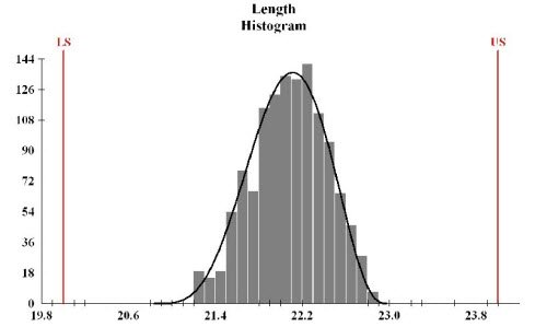 Histogram Examples:a Picture of Your Data