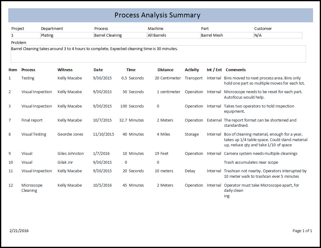 process analysis and improvement An informative process analysis is usually written in the third-person point of view a directive process analysis is usually written in the second person in both forms, the steps are typically organized in chronological order--that is, the order in which the steps are carried out.