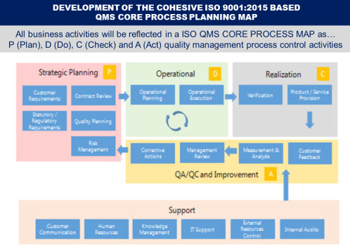 Process Approach And Iso 9001 2015