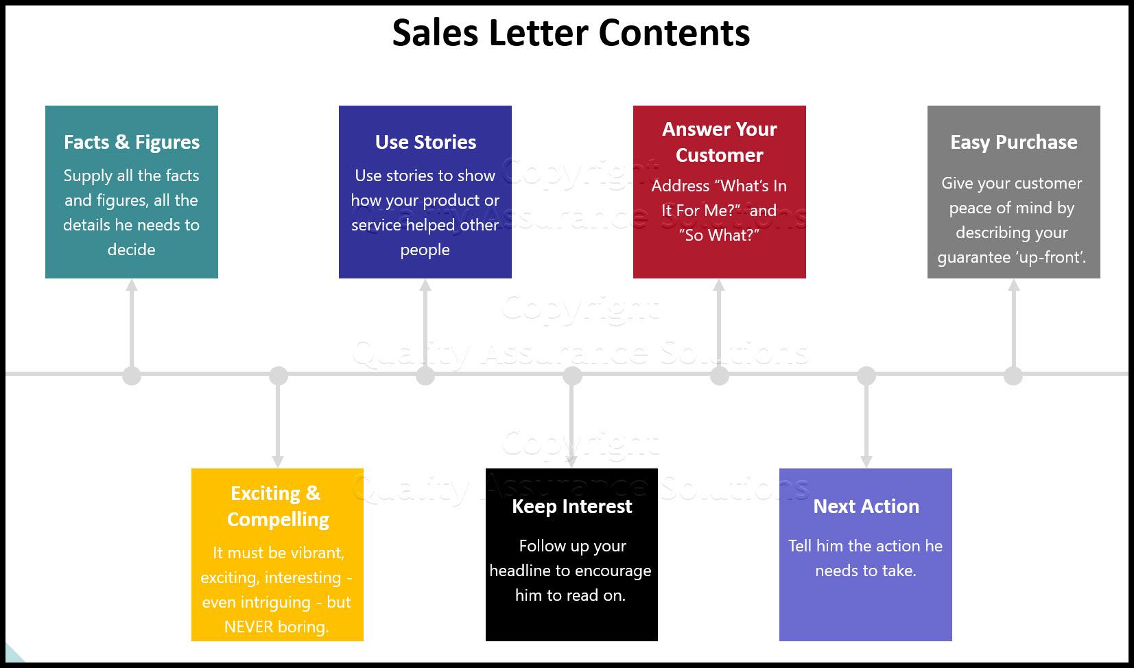 sales letter format business slide