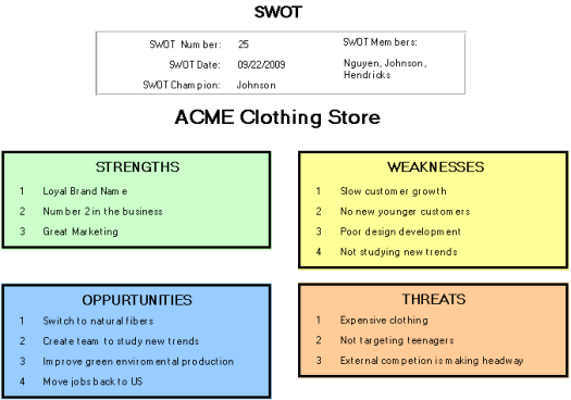 Swot analysis sample and swot format malvernweather Choice Image