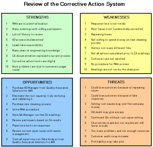 articles of confederation strengths and weaknesses essay
