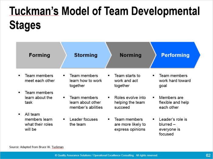 analysis of w bruce tuckmans model of grouporganization formation The most commonly used framework for a team's stages of development was developed in the mid-1960s by bruce w tuckman stages of team development group.