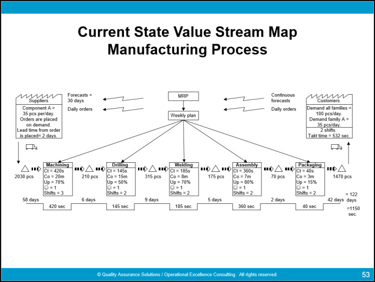 Complete value stream mapping symbols guide for Value stream map template powerpoint