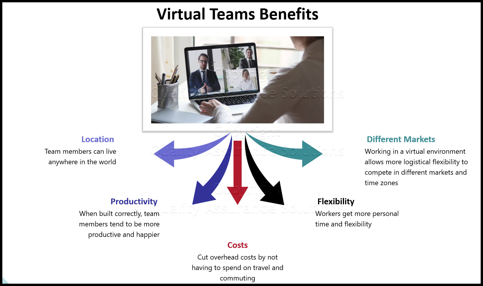 virtual teams business slide