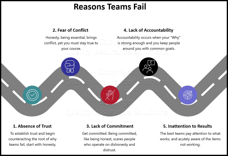 why teams fail business slide