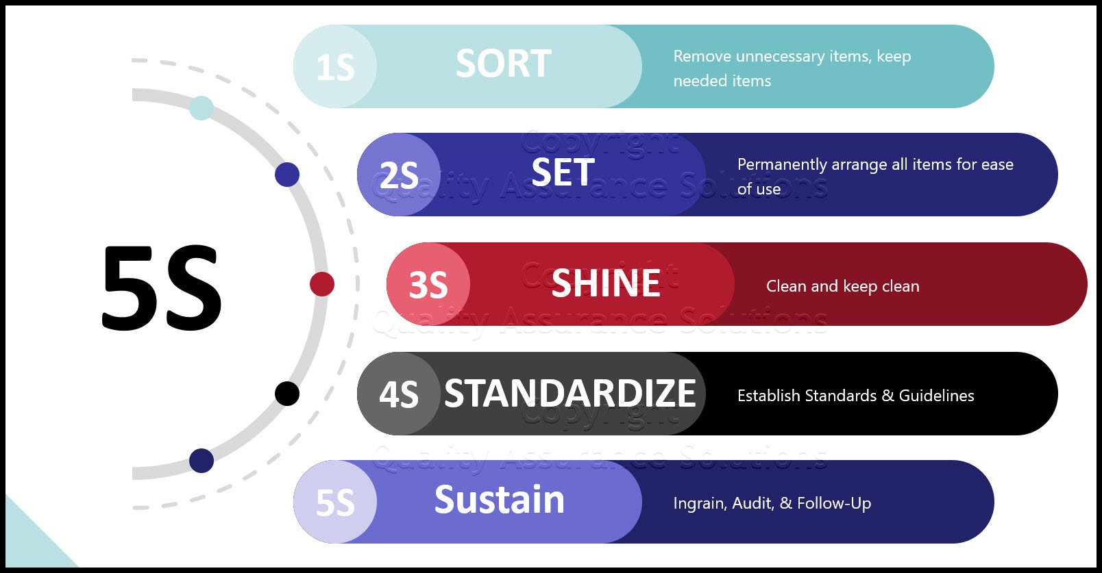 5S best practices slide