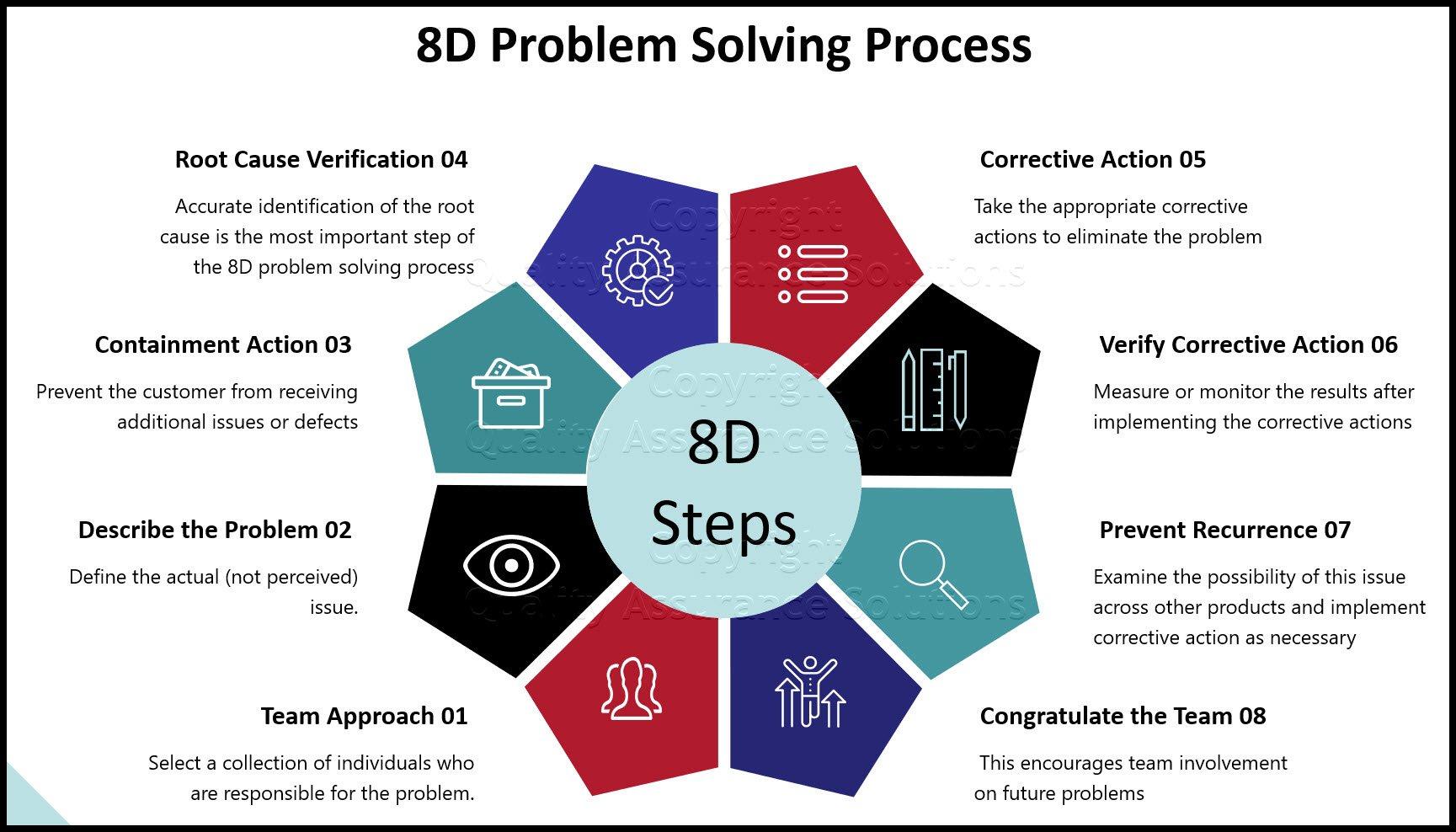 8D Problem Solving slide