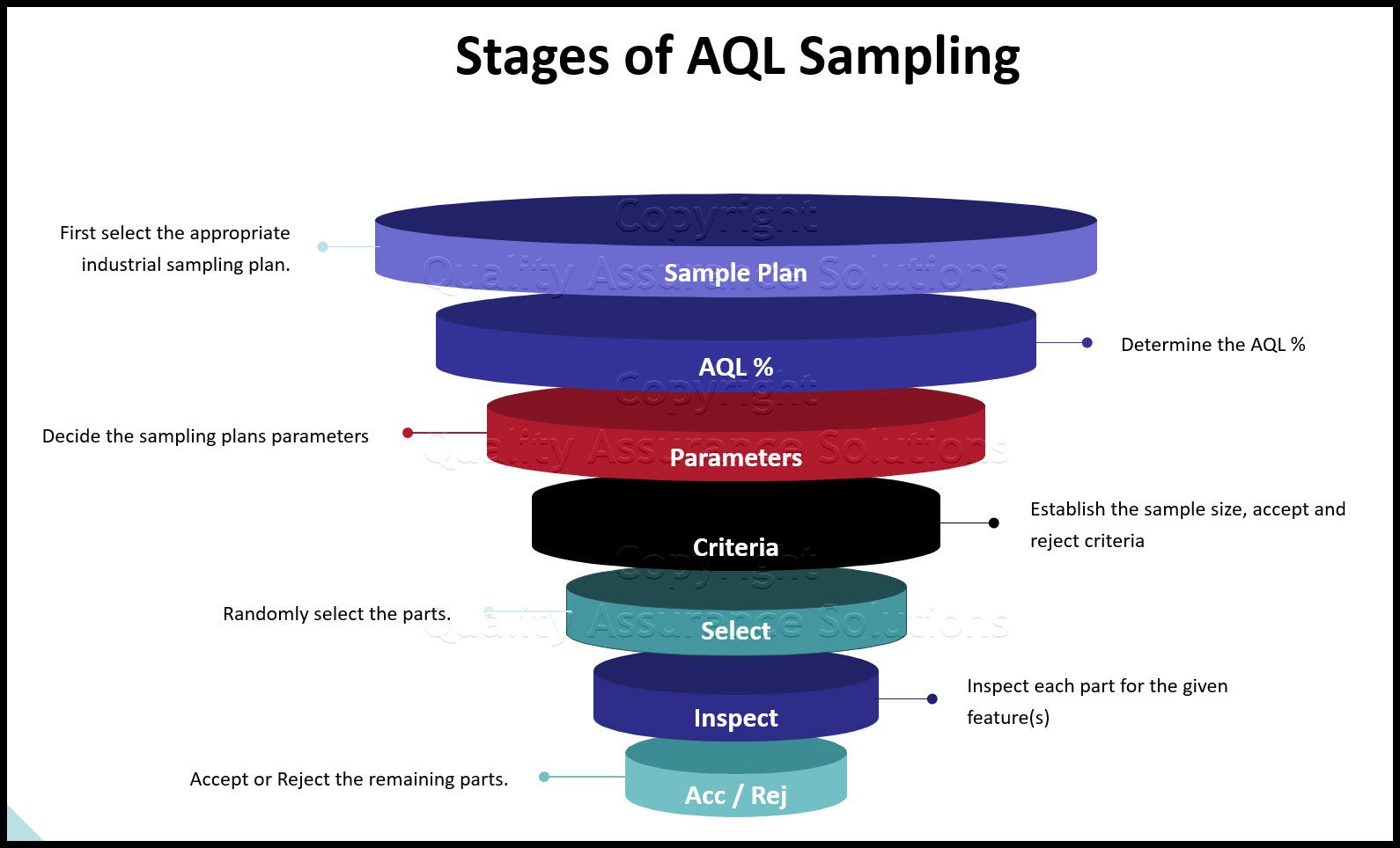 Stages of AQL Sampling