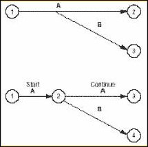 Details on activity network diagram 7 determine task times the best estimate of the time that each task should require use one measuring unit hours days or weeks throughout ccuart Image collections