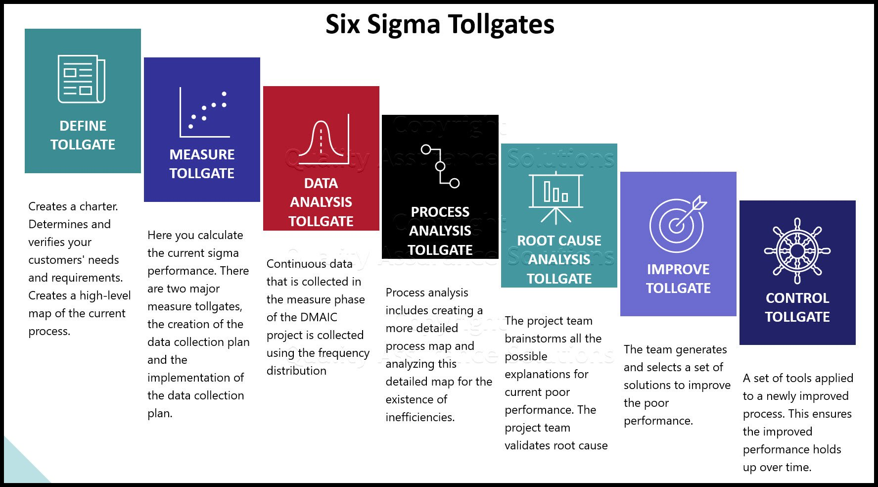 Six Sigma Tollgates