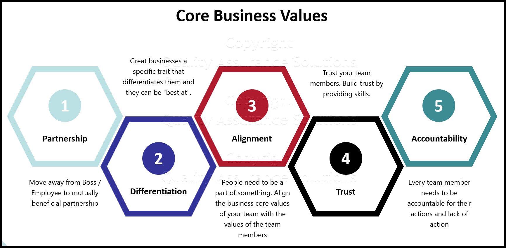 Business Core Values slide
