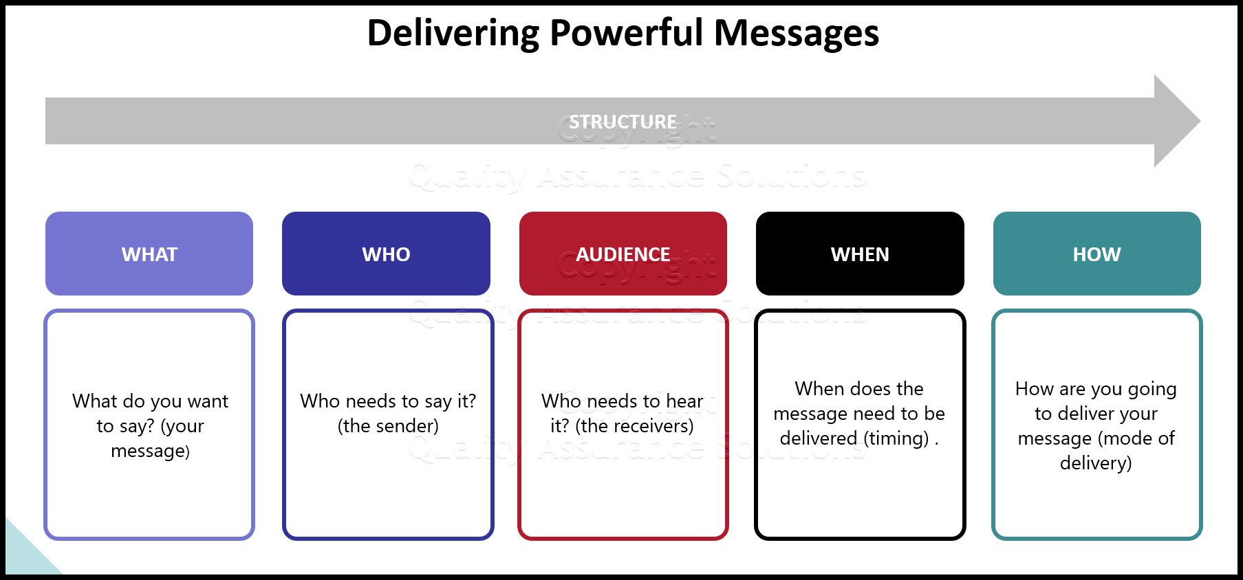 Communication Theories ppt