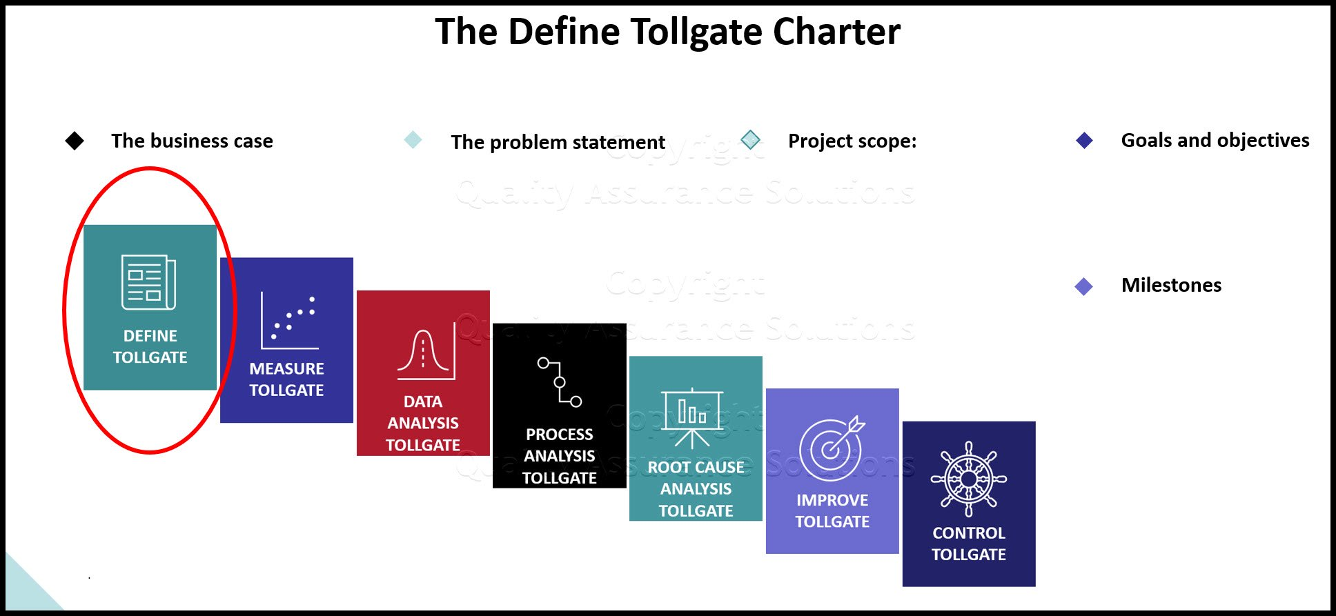 Define Tollgates slides
