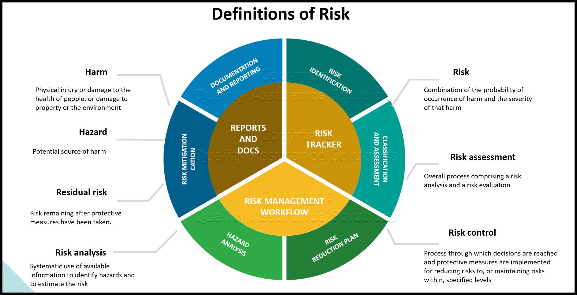 Definition of risk management slide