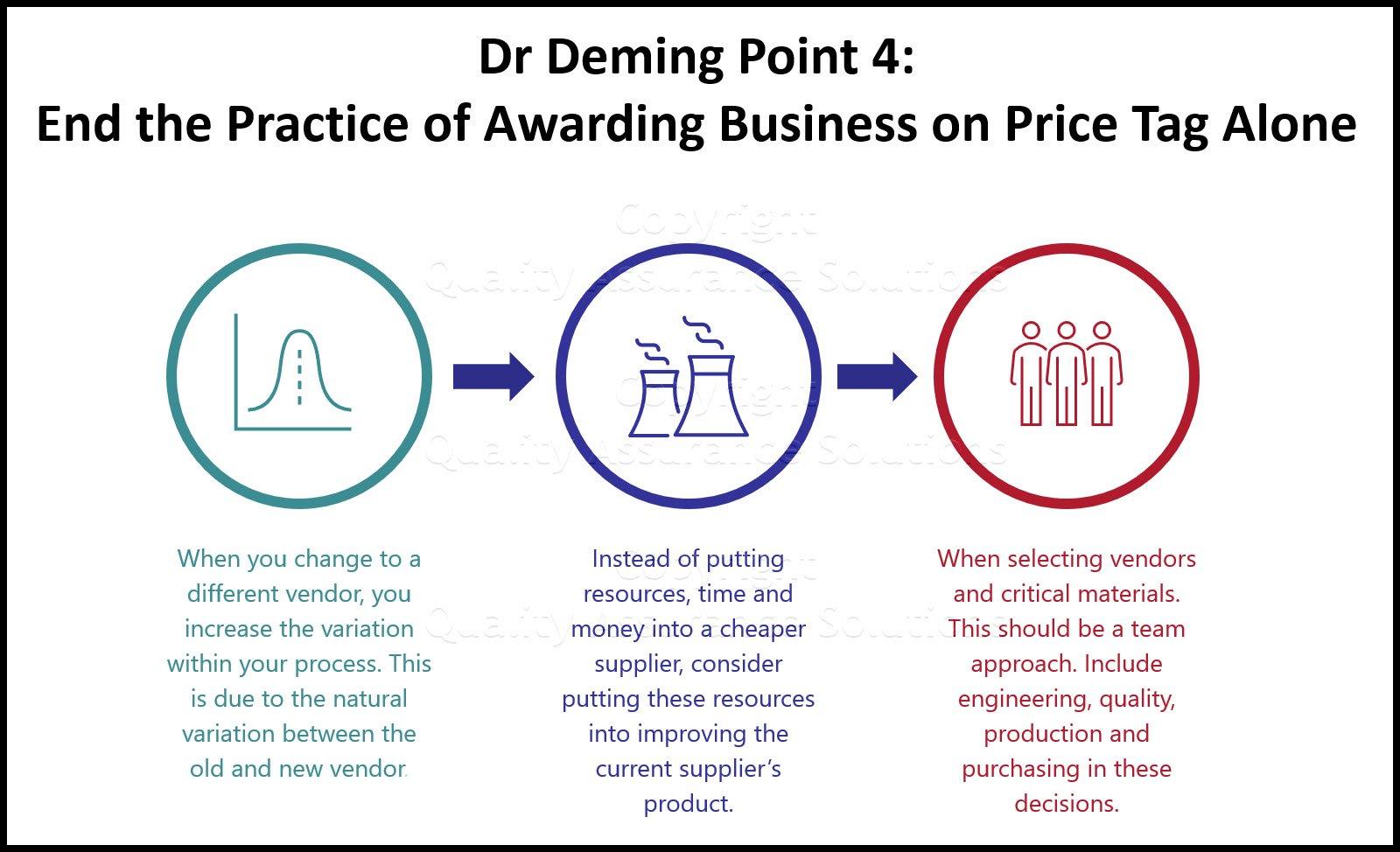 Deming Point 4 slide