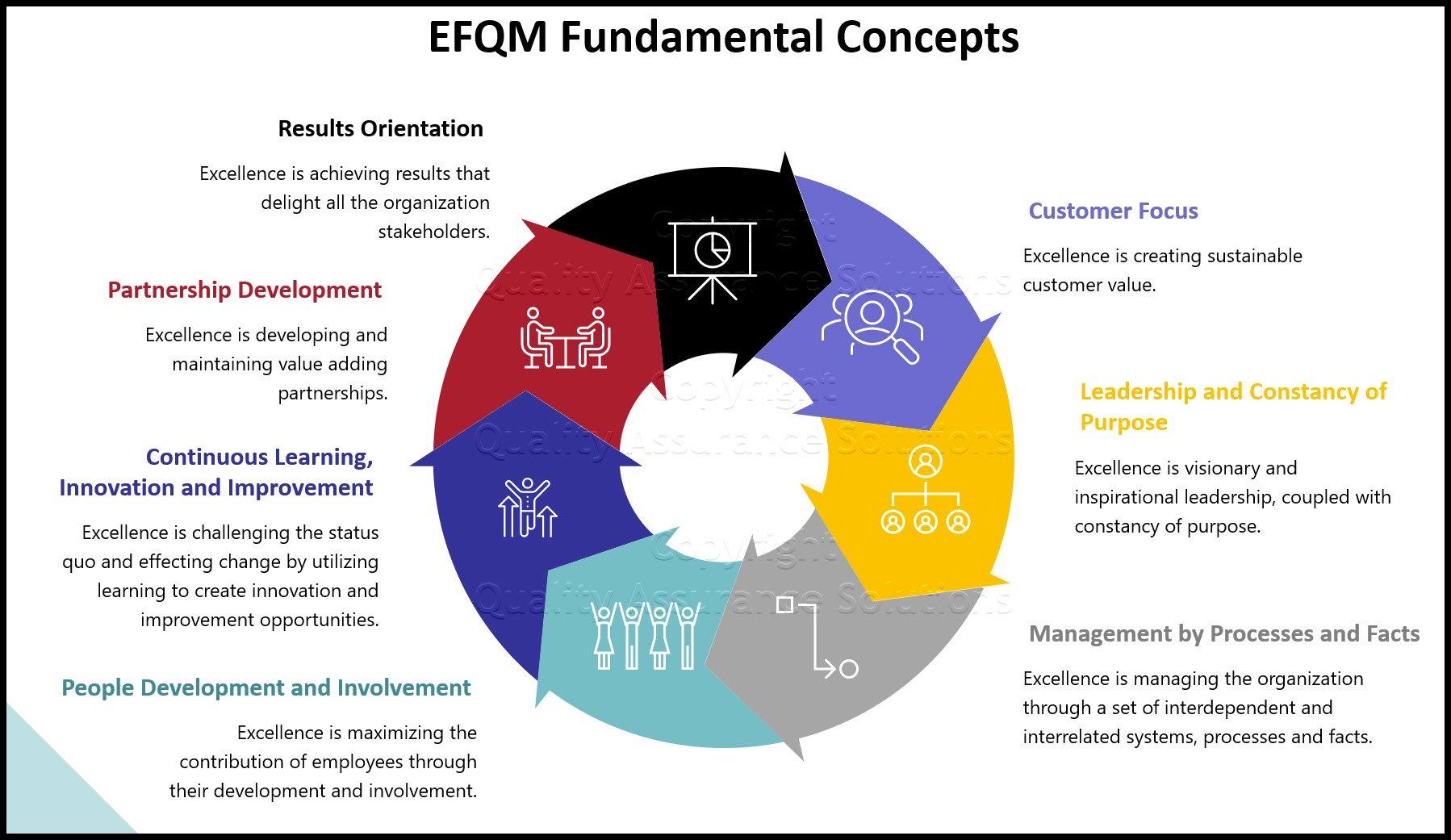 EFQM business slide