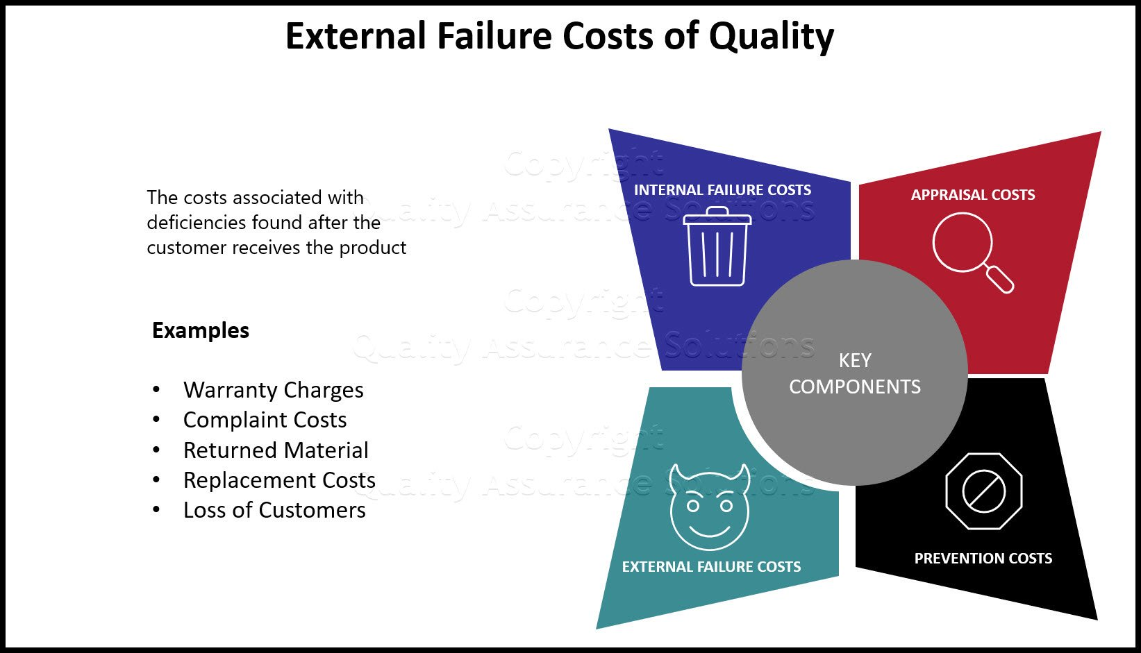 External Failure Costs of Quality