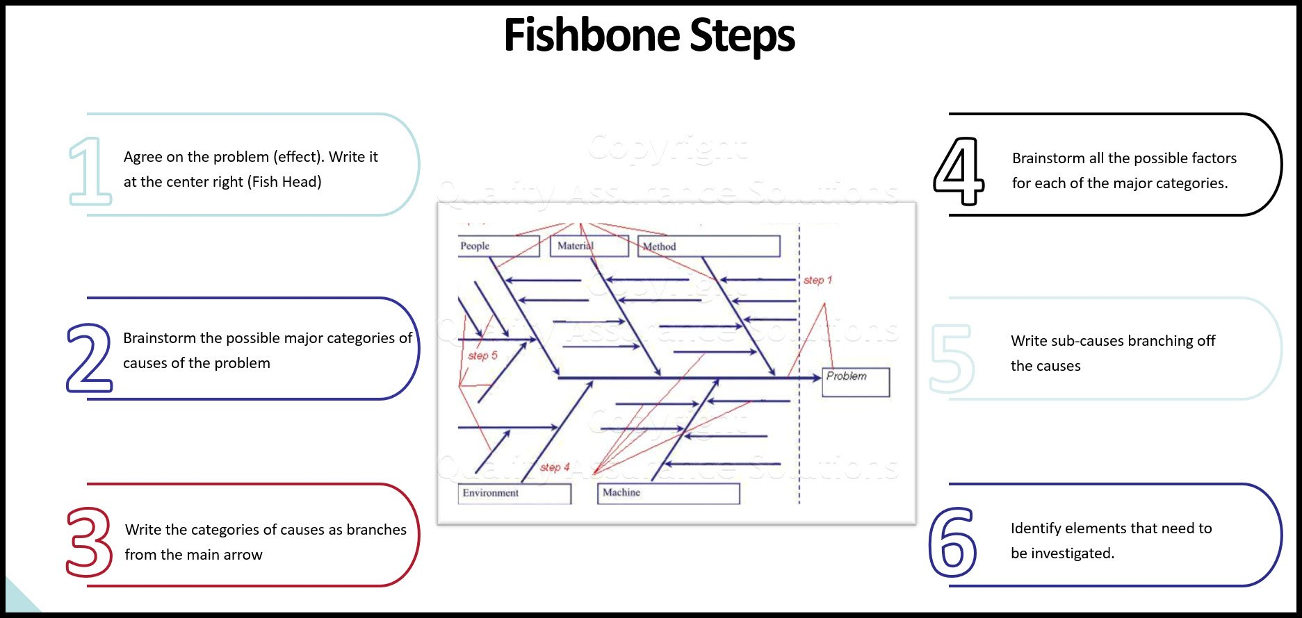 Fish Bone business slide