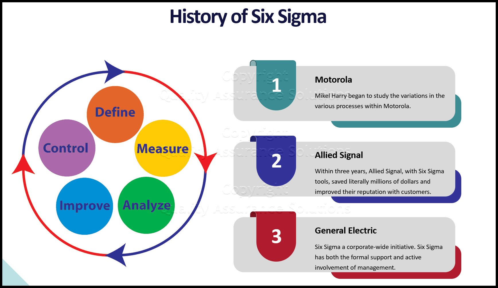 History of Six Sigma business slide