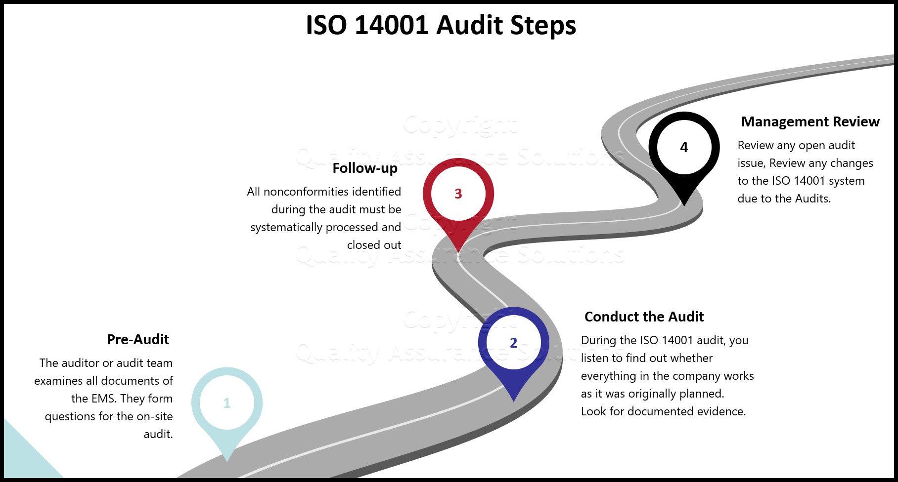 ISO 14001 audit business audit