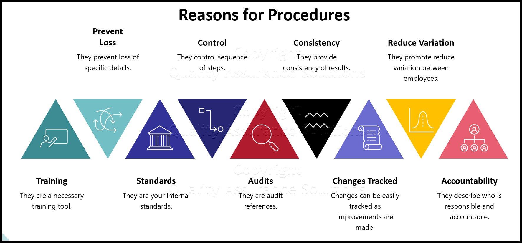 ISO 9001 2015 procedures business slide