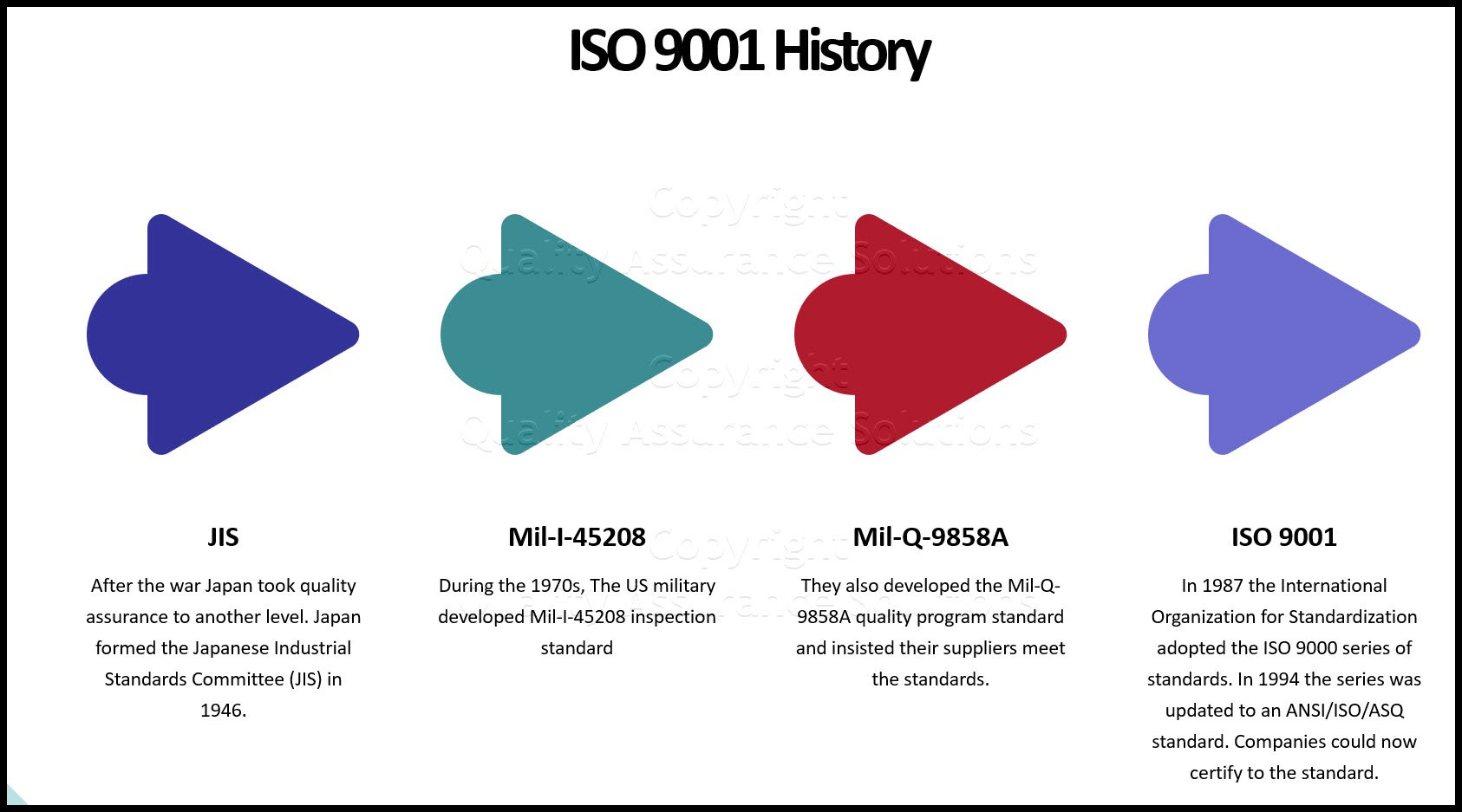 ISO 9001 Overview business slide