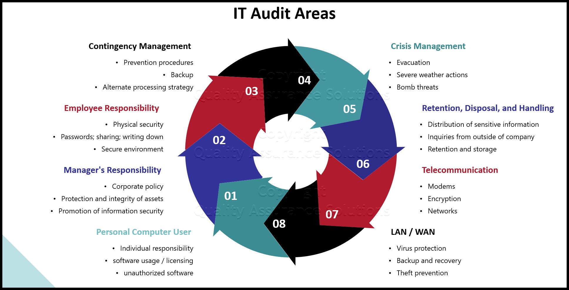 IT audit program business slide
