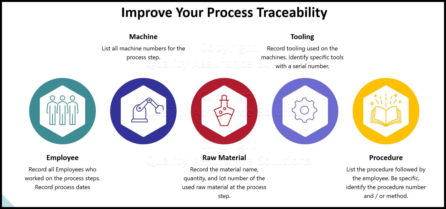 Information Traceability business slide