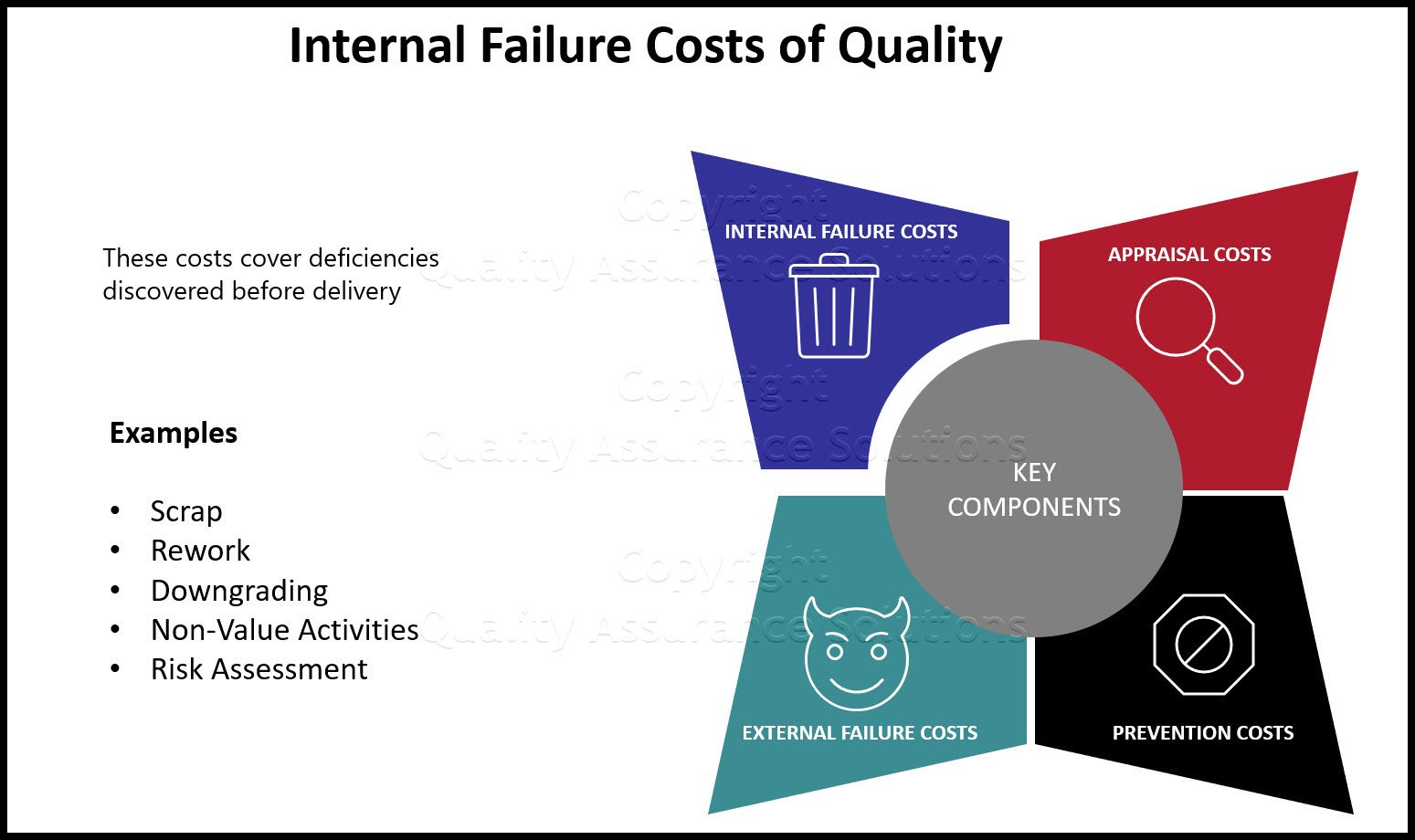 Internal Failure Cost of Quality
