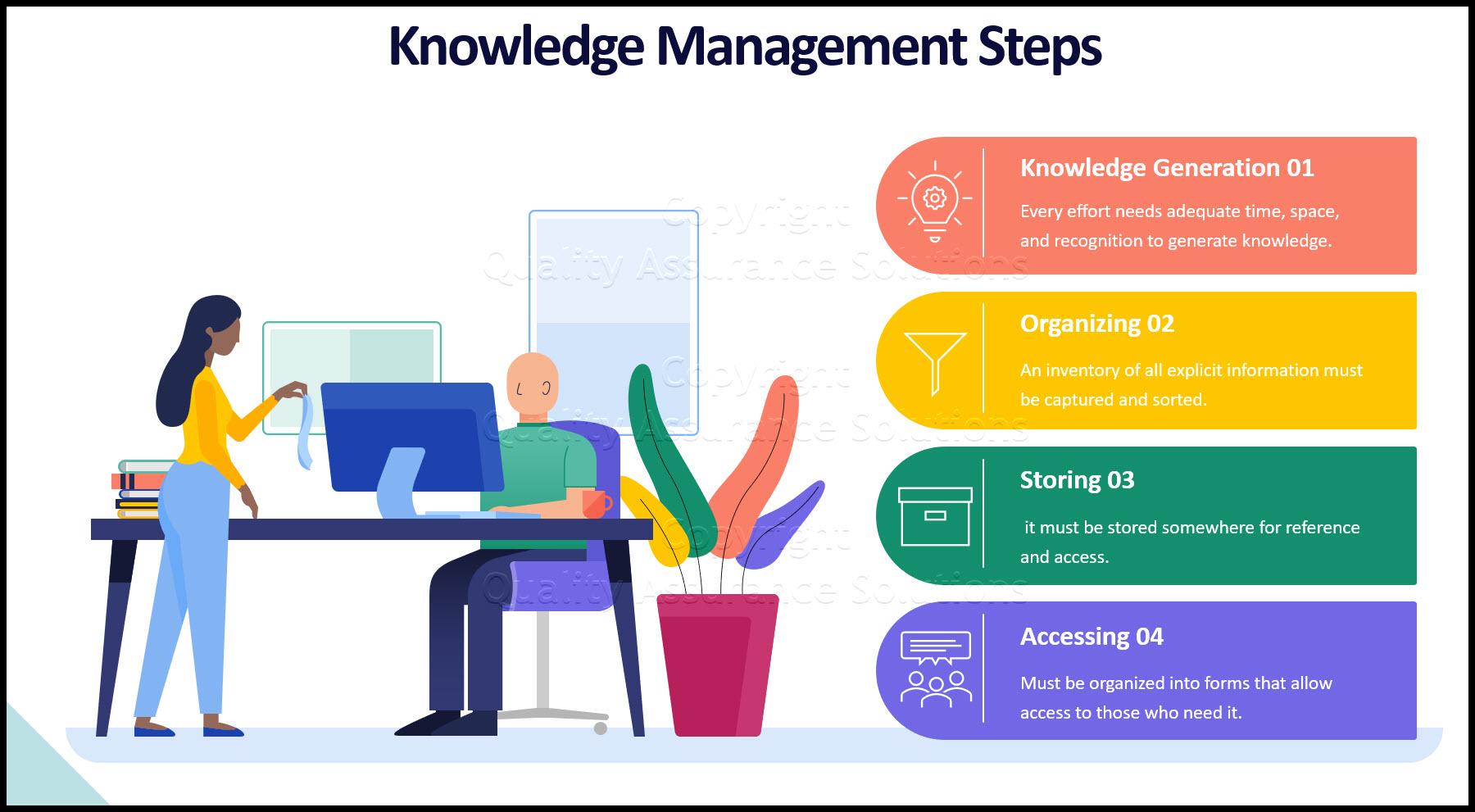 Planning for Knowledge Management business slide