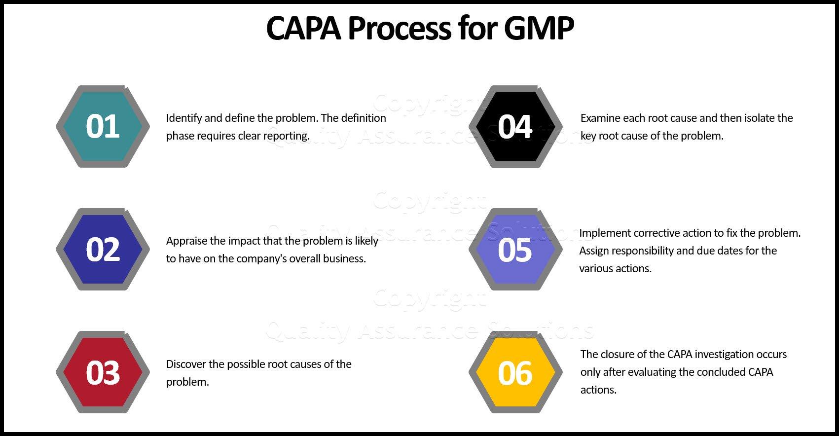 Preventive Corrective Action business slide