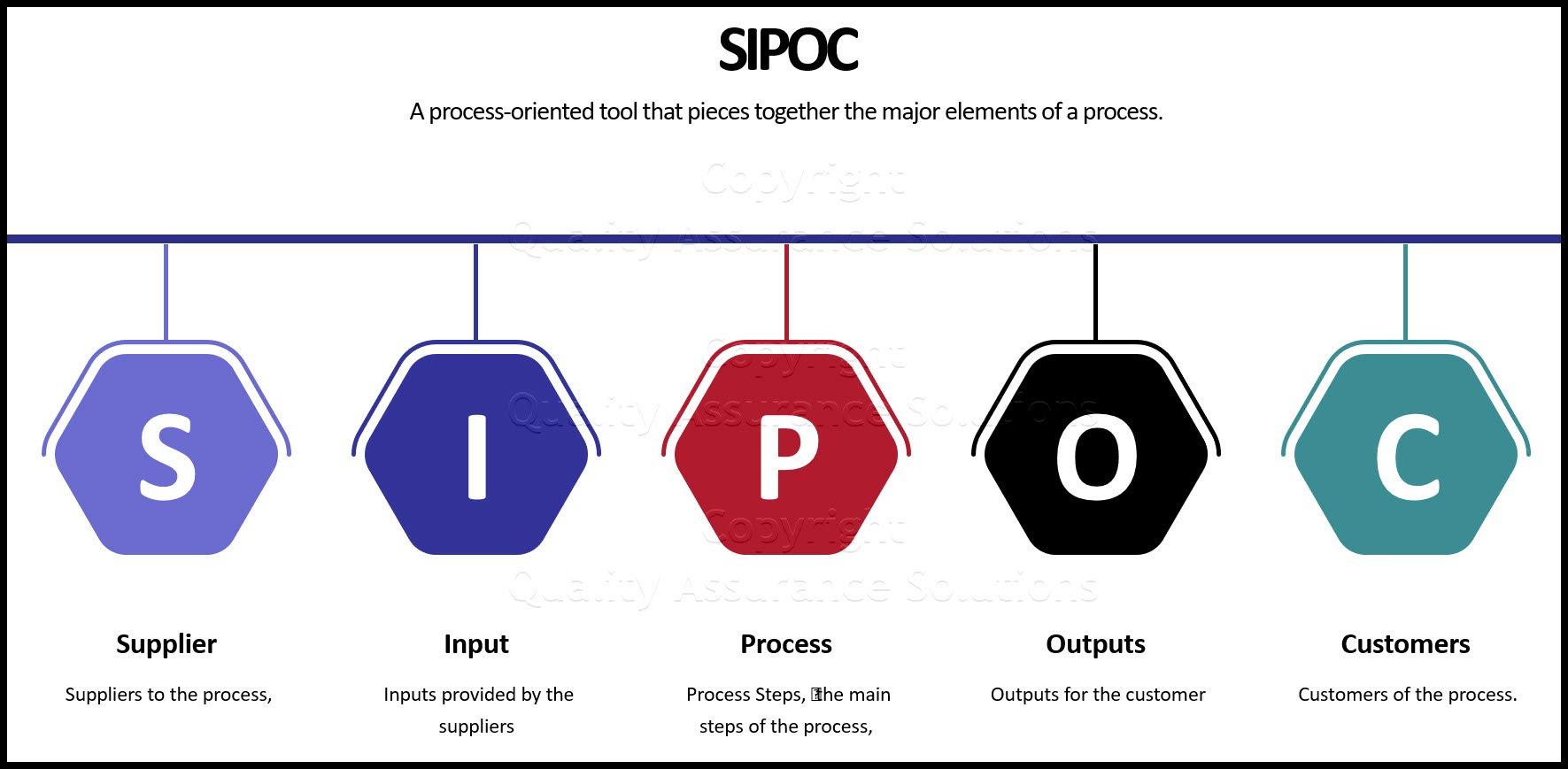 Process Management business slide