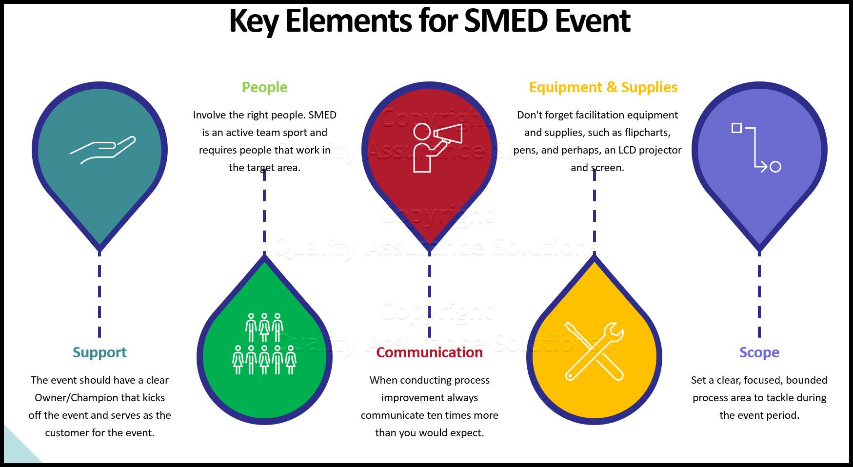 SMED business slide