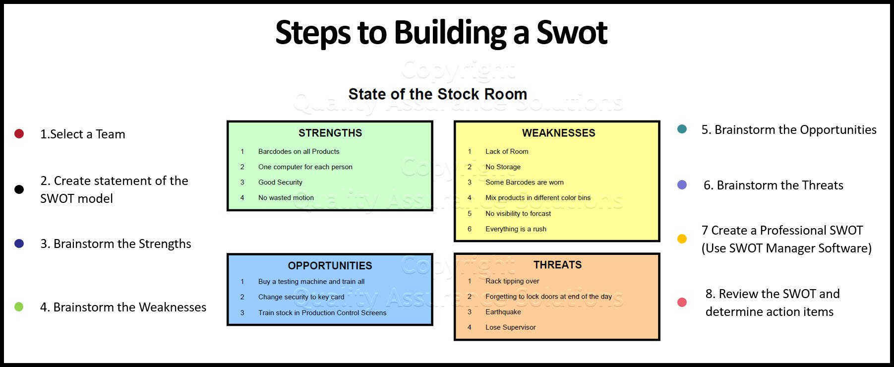 SWOT Model business slide