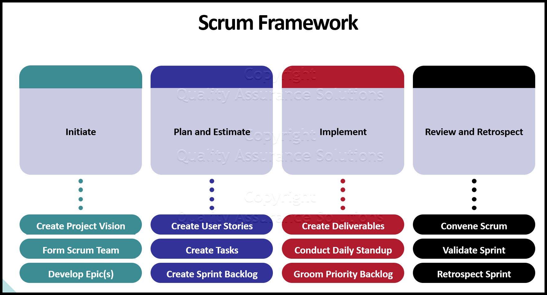 Scrum Processes business slide