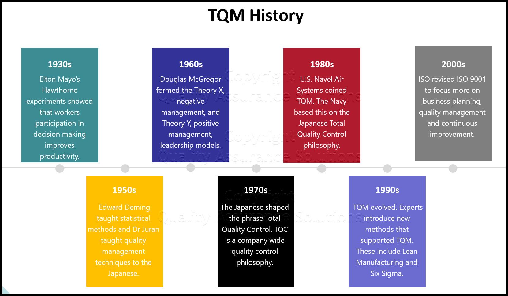 TQM History ppt