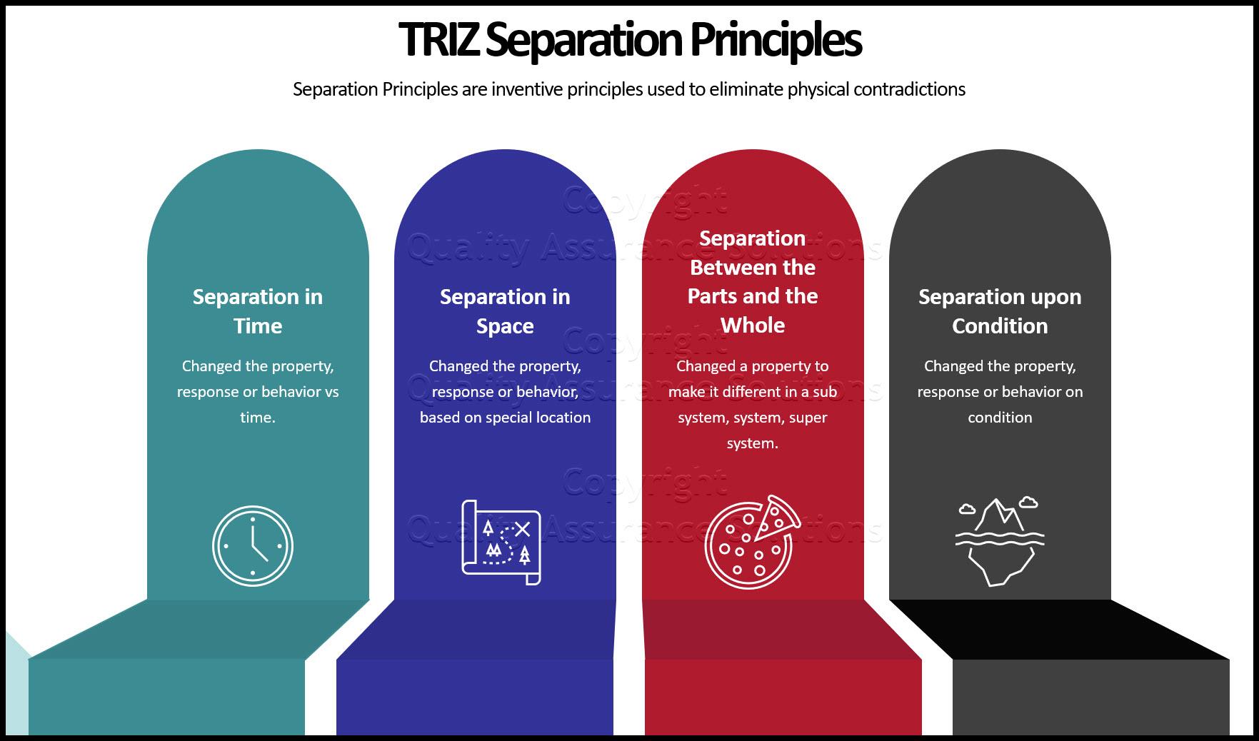 TRIZ Separation Principles business slide