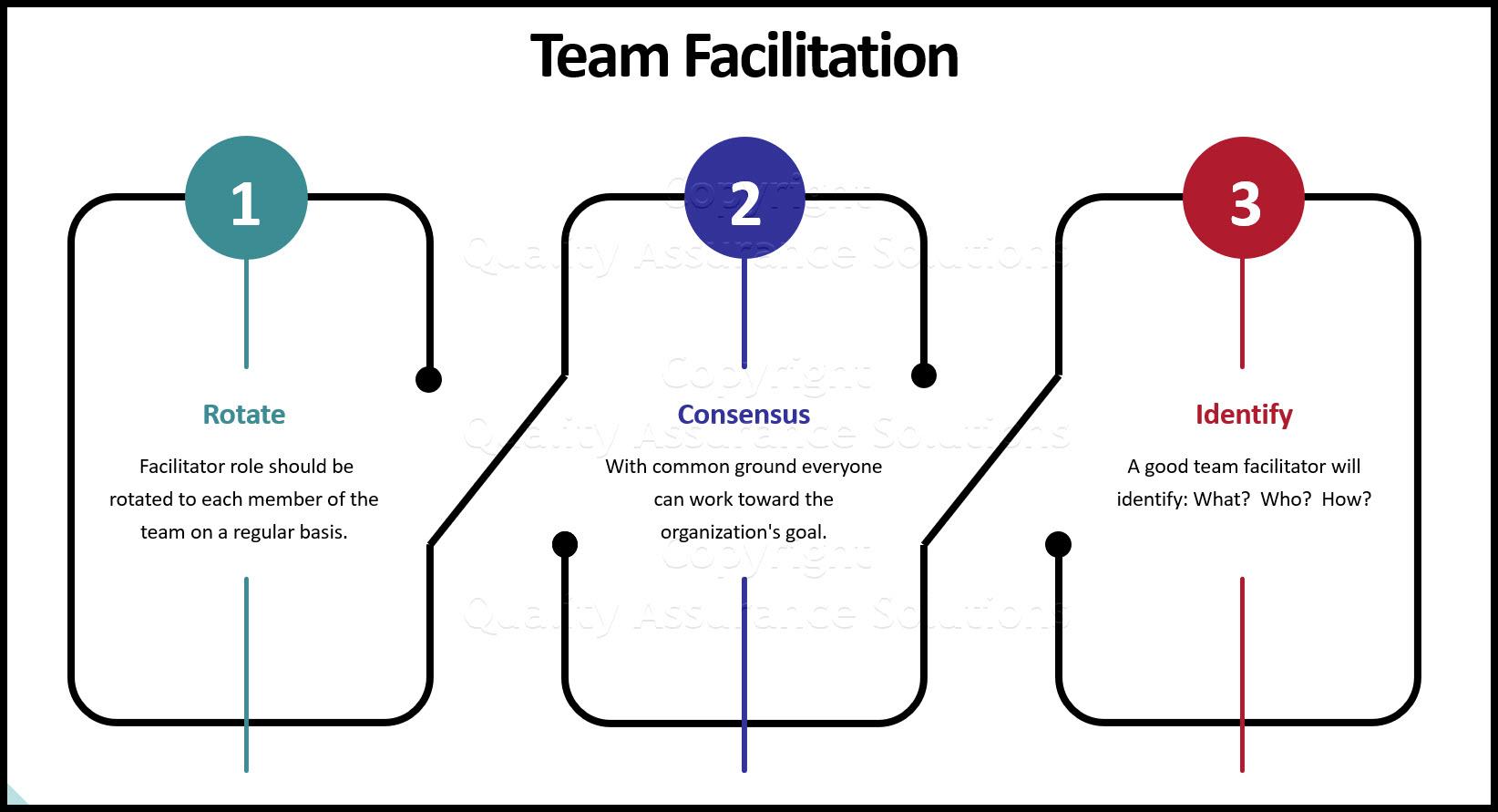 Team Facilitation business slide