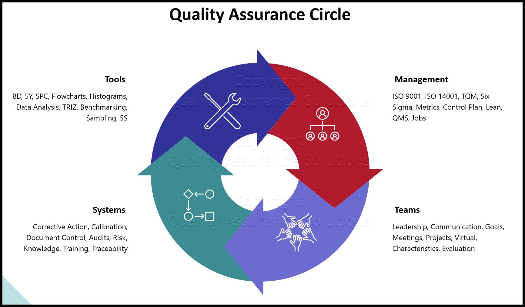 Quality Assurance Circle Business Slide