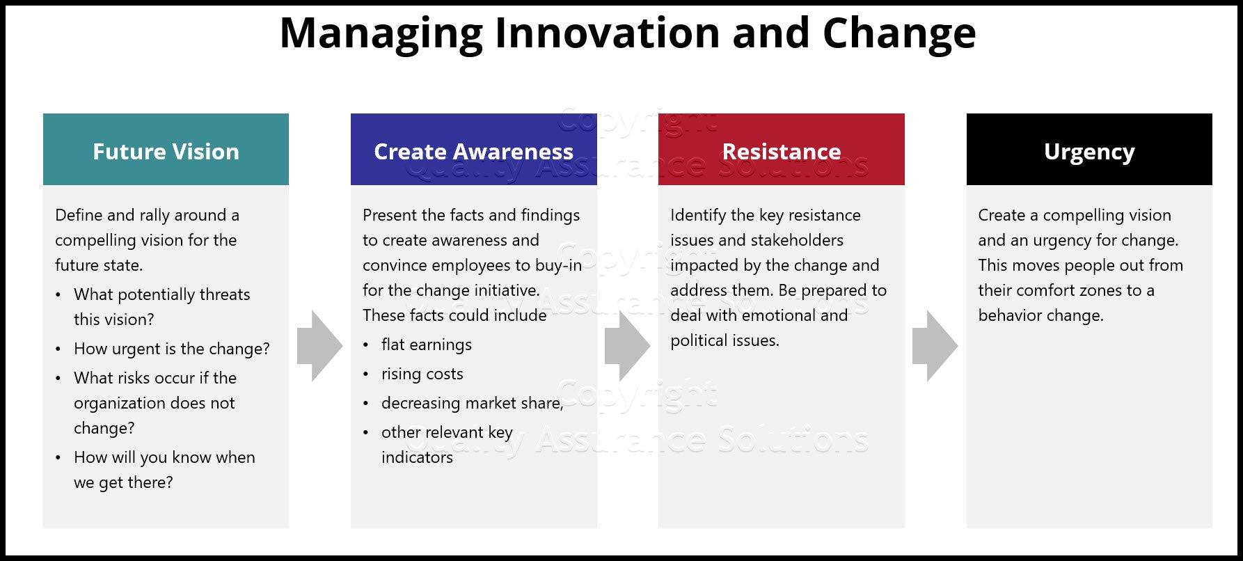 managing innovation and change business slide