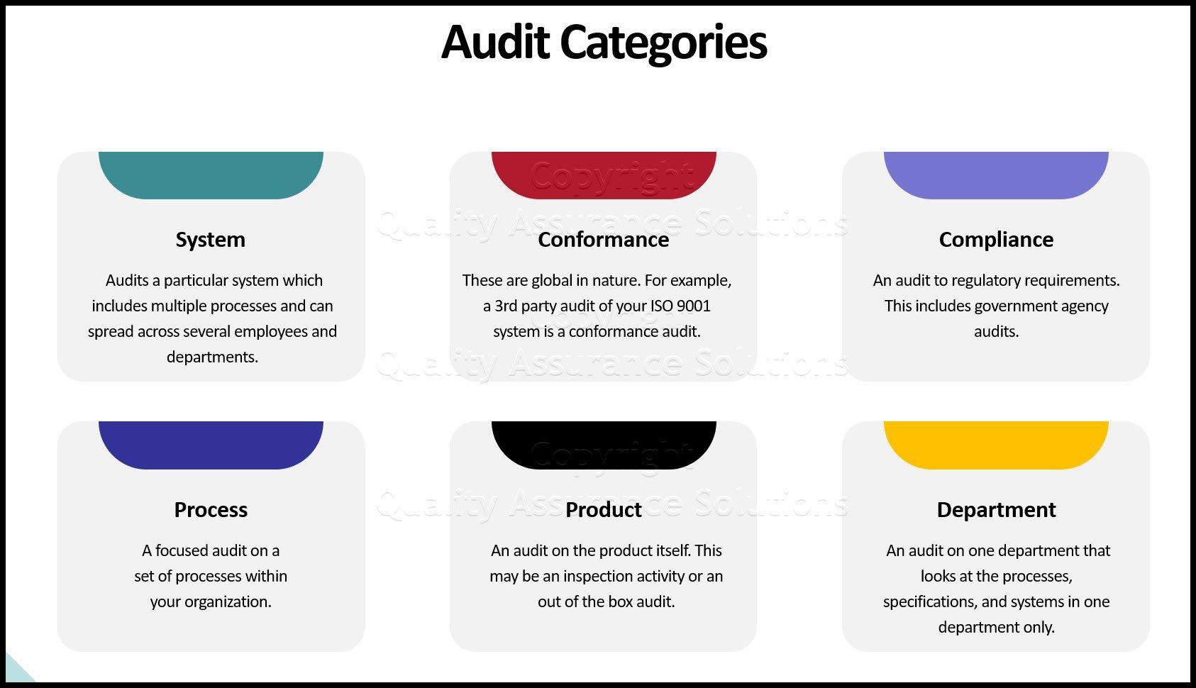 quality audit checklist business slide