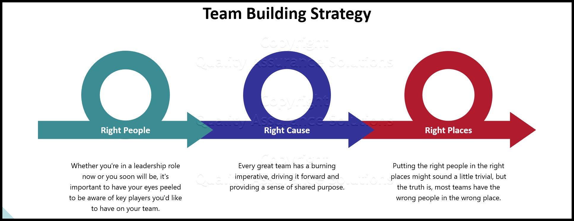 team building strategies business slide